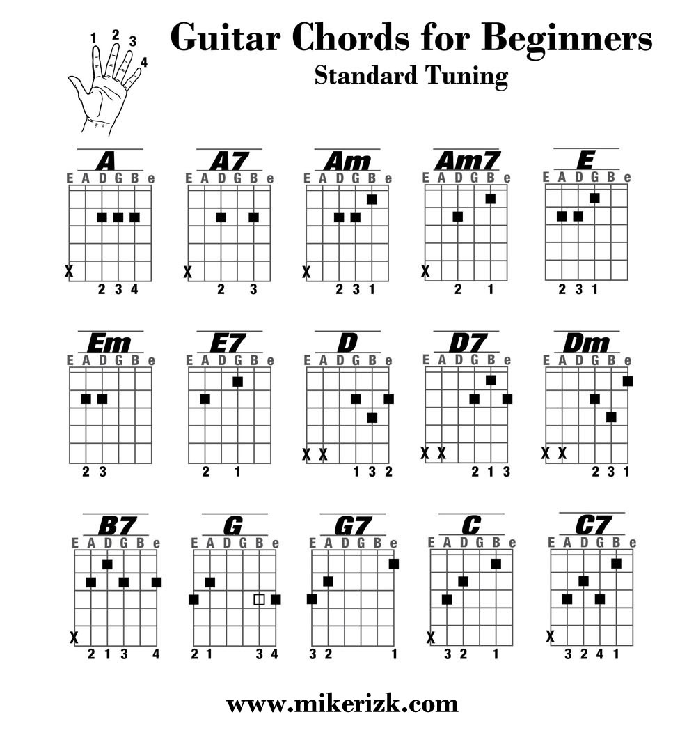 Guitar Chords For Beginners Chords All Beginner Guitarists Should Know