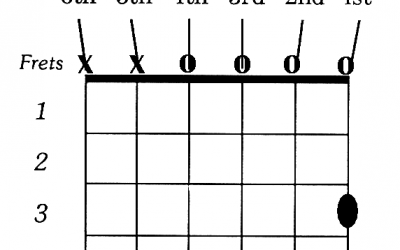 How to Play G Chord on Guitar Easily