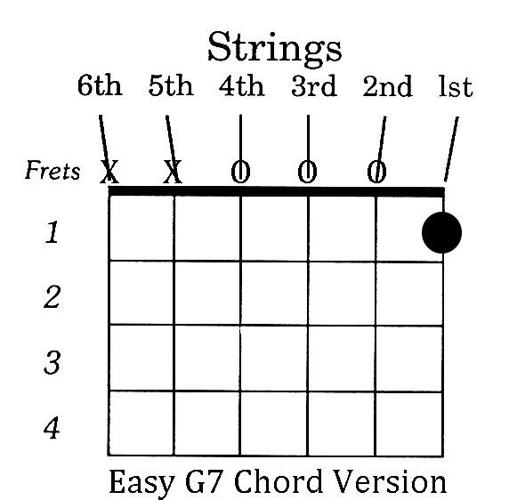 How to Play G7 on Guitar Easily
