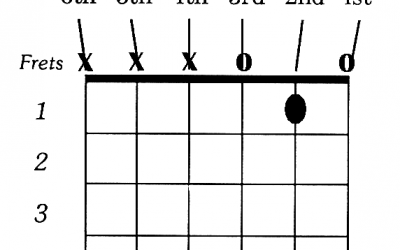 How to Play C Chord on Guitar Easily