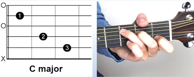 Group Guitar Lessons Sydney