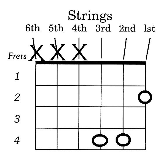 How To Play B Chord