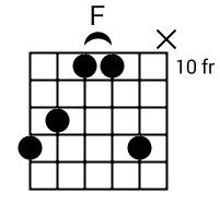 How To Play B Chord on Guitar