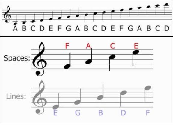 treble clef notes   trebel clef   G clef